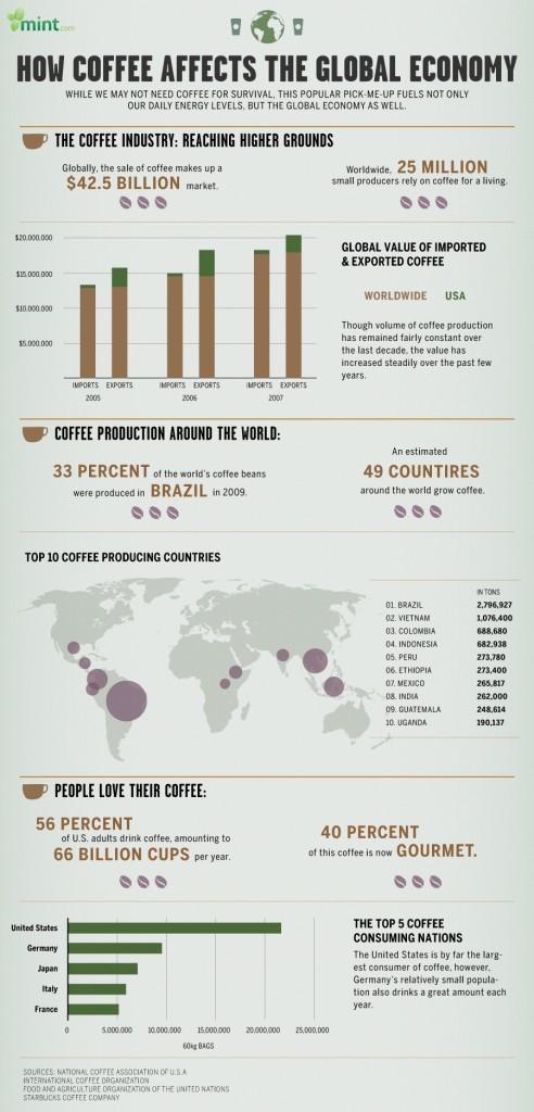 Wie Kaffee die Wirtschaft beeinflusst!